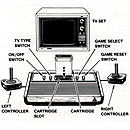 Atari 2600 set up instructions