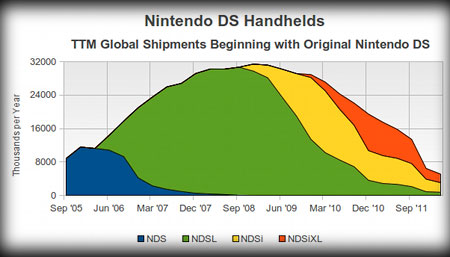 Nintendo DS global shipments from Gamasutra