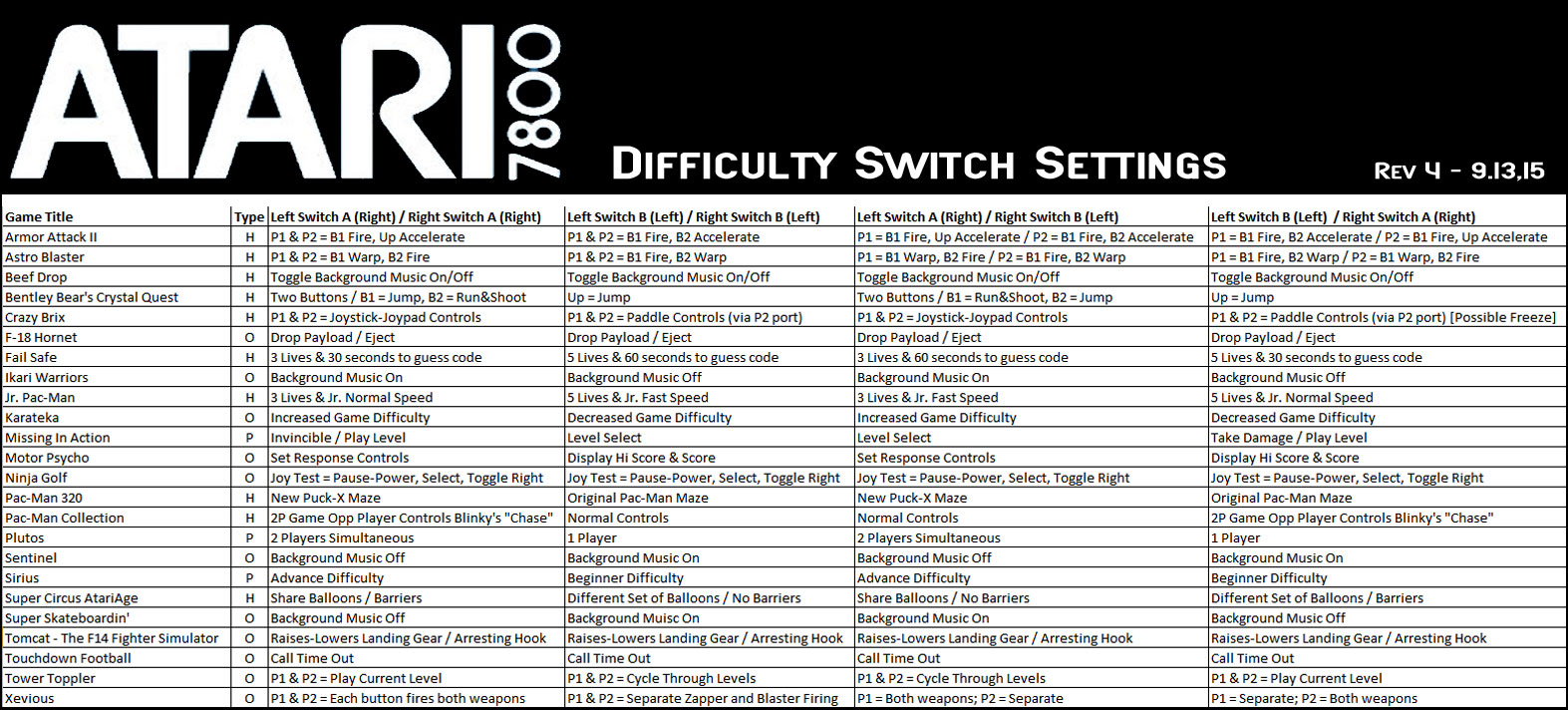 Atari 7800 Difficulty Switch settings
