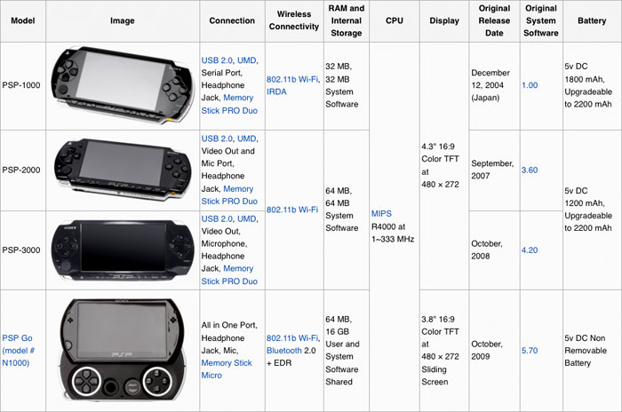 Sony Playstation Portable PSP model variation chart