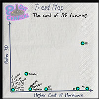 Trend Map: The Cost of 3D Gaming