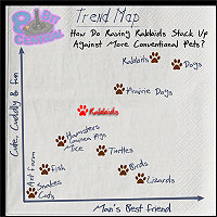 Trend Map: How Do Raving Rabbids Stack Up Against More Conventional Pets?